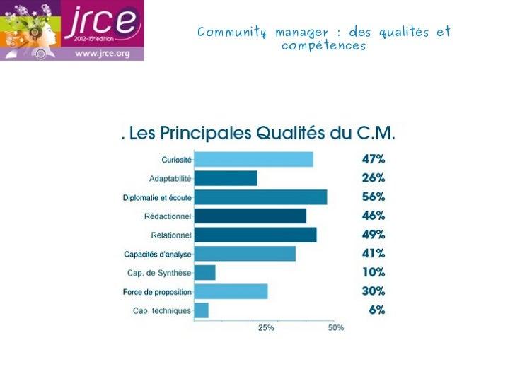 Community manager: des qualités et           compétences