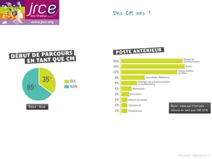 Des CM nés?               Source :: Régionsjob                  Source Régionsjob