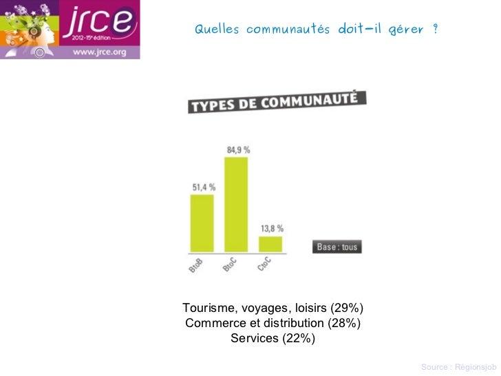 Quelles communautés doit-il gérer?Tourisme, voyages, loisirs (29%)Commerce et distribution (28%)       Services (22%)    ...