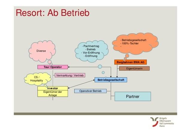 Resort: Ab Betrieb Tour Operator Investor Eigentümer der Anlage Betriebsgesellschaft Operativer Betrieb Vermarktung / Vert...