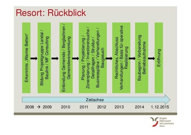 """Resort: Rückblick Zeitachse 2008 2009 2010 2011 2012 2013 2014 1.12.2015 Erkenntnis""""WarmeBetten"""" BildungProjektgruppeLanda..."""
