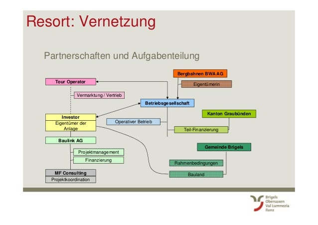 Resort: Vernetzung Partnerschaften und Aufgabenteilung Tour Operator Investor Eigentümer der Anlage Baulink AG Betriebsges...