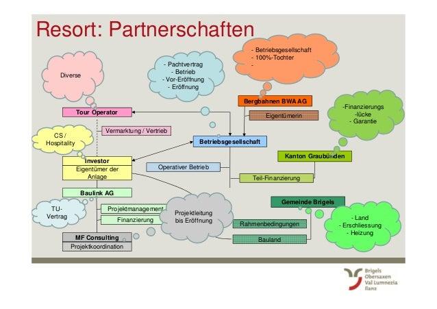 Resort: Partnerschaften Tour Operator Investor Eigentümer der Anlage Baulink AG Betriebsgesellschaft Operativer Betrieb MF...