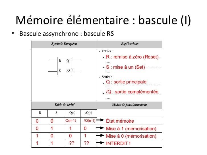 Pr sentation logique sequentielle for Fonctionnement bascule rs