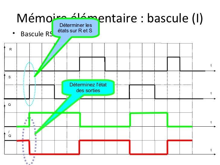Pr sentation logique sequentielle for Bascule logique