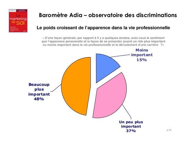 Baromètre Adia – observatoire des discriminations  p 10  Moins  important  15%  Beaucoup  plus  important  48%  Un peu plu...