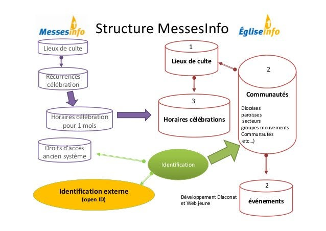 StructureMessesInfo Récurrences célébration Lieuxdeculte Droitsd'accès anciensystème Horairescélébration pour1mo...