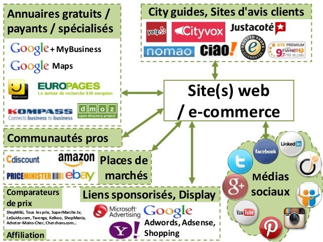 Médias sociaux Adwords,Adsense, Shopping Liens sponsorisés, Display Site(s) web / e-commerce City guides, Sites d'avis cli...