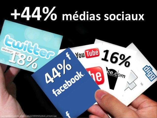 laurelpapworth.com/wp-content/uploads/2009/05/facebook_enterprise.jpg +44% médias sociaux