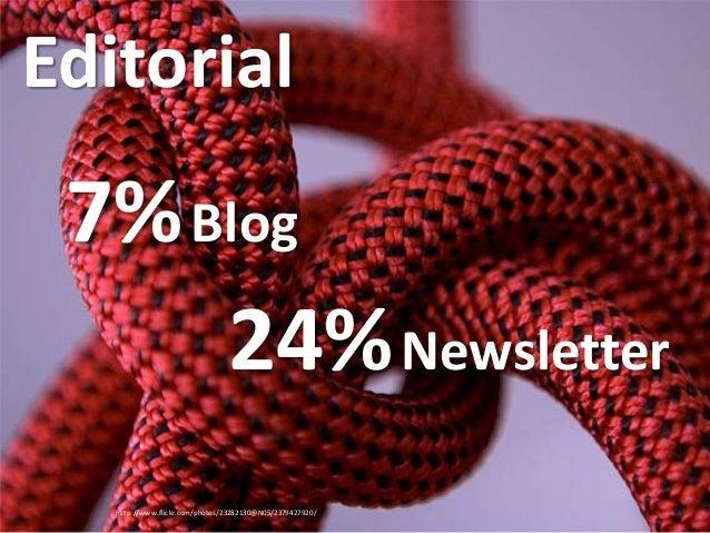 http://www.flickr.com/photos/23282130@N05/2379427920/ Editorial 7%Blog 24%Newsletter