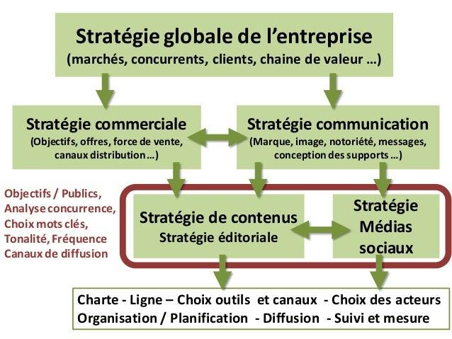 Stratégie globale de l'entreprise (marchés, concurrents, clients, chaine de valeur …) Stratégie commerciale (Objectifs, of...