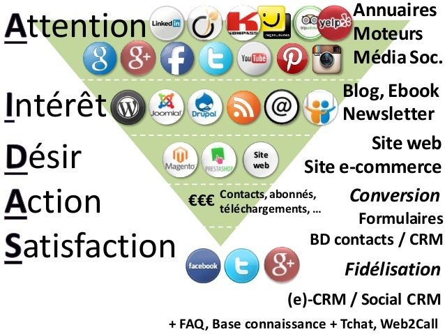 Site web €€€ (e)-CRM / Social CRM + FAQ, Base connaissance + Tchat, Web2Call Annuaires Moteurs Média Soc. Blog, Ebook News...