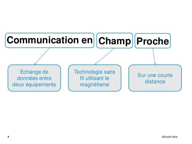 Communication en Champ Proche       Echange de      Technologie sans                                            Sur une co...
