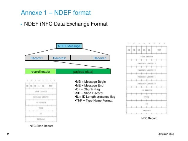 Annexe 1 – NDEF format        NDEF (NFC Data Exchange Format                              NDEF Message           Record 1...