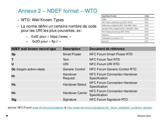 Annexe 2 – NDEF format – WTD              WTD: Well Known Types              La norme défini un certains nombre de code ...