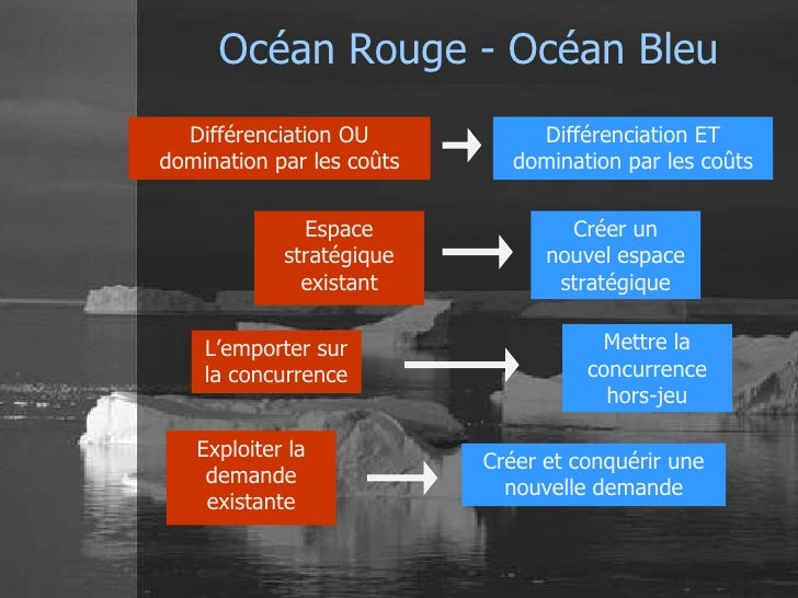 Océan Rouge - Océan Bleu  Différenciation OU           Différenciation ETdomination par les coûts     domination par les c...