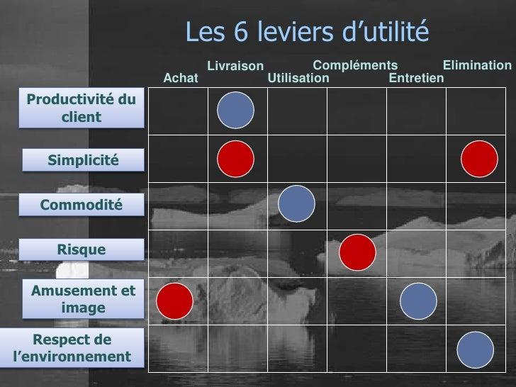 Les 6 leviers d'utilité                           Livraison            Compléments       Elimination                   Ach...