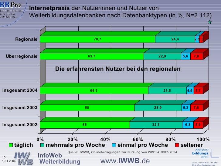Internetpraxis  der Nutzerinnen und Nutzer von  Weiterbildungsdatenbanken nach Datenbanktypen (in %, N=2.112) Die erfahren...