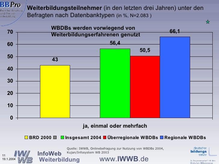Weiterbildungsteilnehmer  (in den letzten drei Jahren) unter den Befragten nach Datenbanktypen  (in %, N=2.083 ) WBDBs wer...