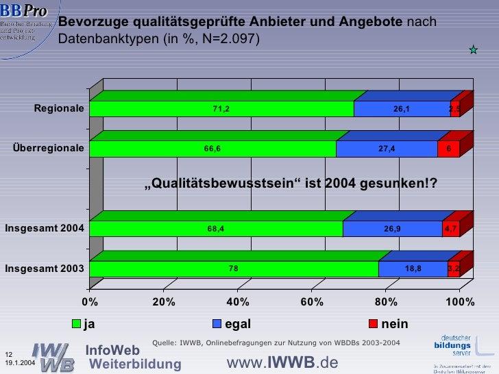 """Bevorzuge qualitätsgeprüfte Anbieter und Angebote  nach Datenbanktypen (in %, N=2.097) """" Qualitätsbewusstsein"""" ist 2004 ge..."""
