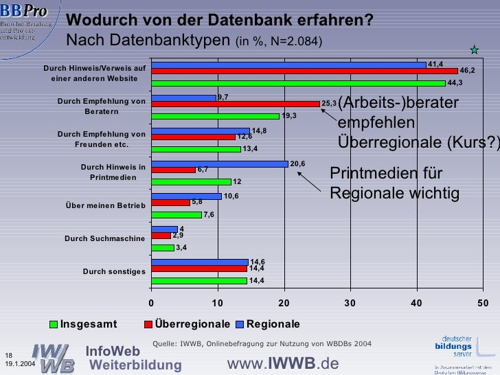 Wodurch von der Datenbank erfahren?   Nach Datenbanktypen  (in %, N=2.084) Quelle: IWWB, Onlinebefragung zur Nutzung von W...