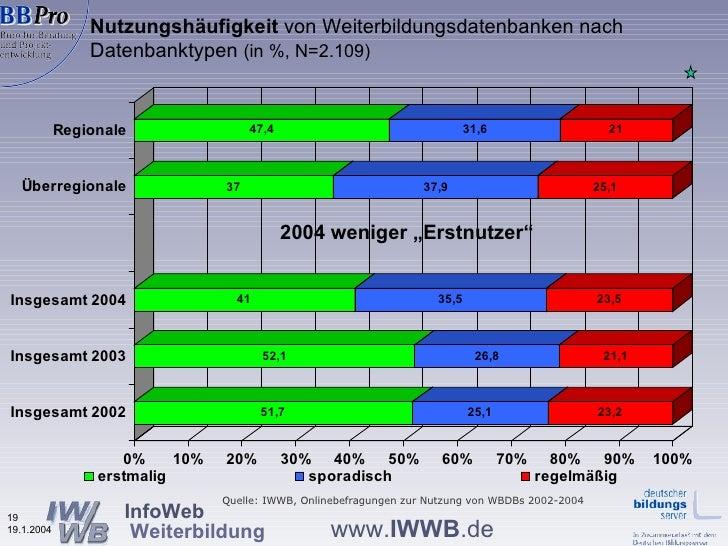 """Nutzungshäufigkeit  von Weiterbildungsdatenbanken nach Datenbanktypen  (in %, N=2.109) 2004 weniger """"Erstnutzer"""" Quelle: I..."""