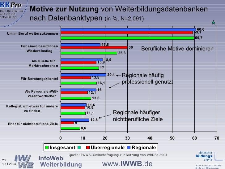 Motive zur Nutzung  von Weiterbildungsdatenbanken nach Datenbanktypen  (in %, N=2.091) Quelle: IWWB, Onlinebefragung zur N...