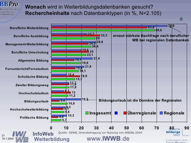 Wonach  wird in Weiterbildungsdatenbanken gesucht?   Rechercheinhalte  nach Datenbanktypen (in %, N=2.105) Quelle: IWWB, O...