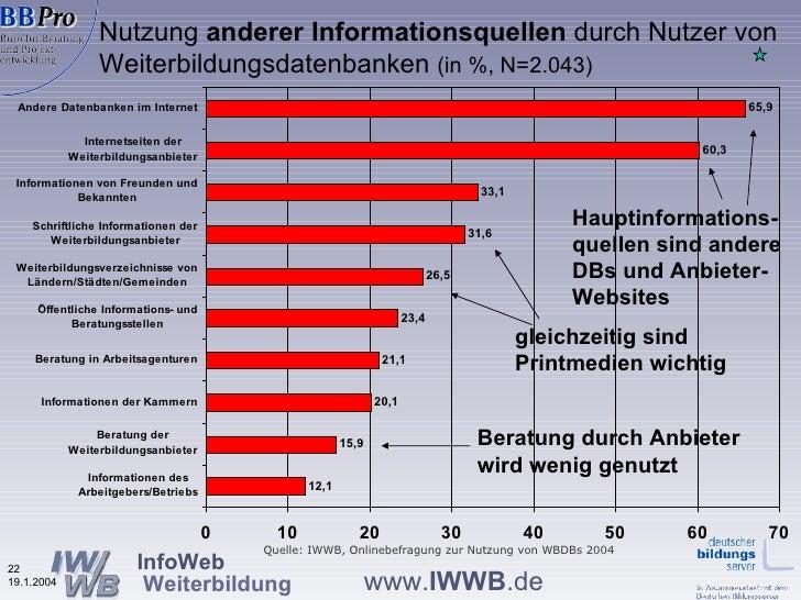 Nutzung  anderer Informationsquellen  durch Nutzer von   Weiterbildungsdatenbanken  (in %, N=2.043) Quelle: IWWB, Onlinebe...