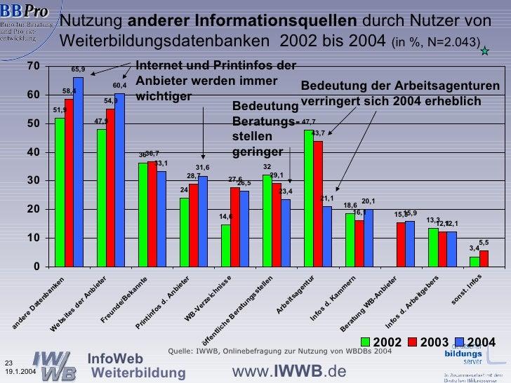 Nutzung  anderer Informationsquellen  durch Nutzer von   Weiterbildungsdatenbanken  2002 bis 2004  (in %, N=2.043) Quelle:...