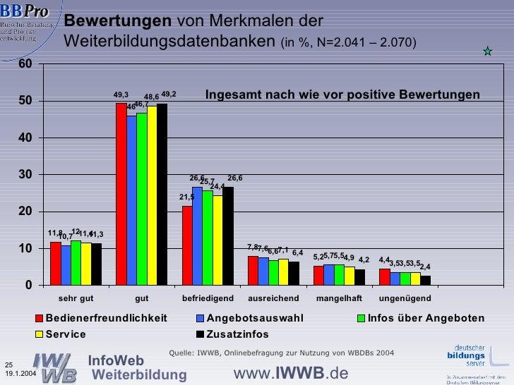 Bewertungen  von Merkmalen der Weiterbildungsdatenbanken  (in %, N=2.041 – 2.070) Ingesamt nach wie vor positive Bewertung...