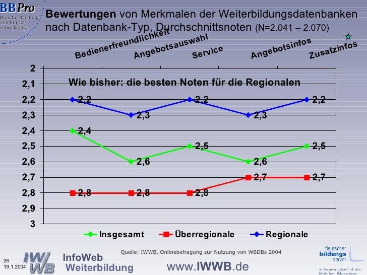 Bewertungen  von Merkmalen der Weiterbildungsdatenbanken nach Datenbank-Typ, Durchschnittsnoten  (N=2.041 – 2.070) Wie bis...