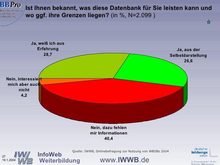 Ist Ihnen bekannt, was diese Datenbank für Sie leisten kann und wo ggf. ihre Grenzen liegen?  (in %, N=2.099 ) Quelle: IWW...