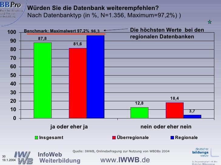 Würden Sie die Datenbank weiterempfehlen? Nach Datenbanktyp   (in %, N=1.356, Maximum=97,2%) ) Quelle: IWWB, Onlinebefragu...