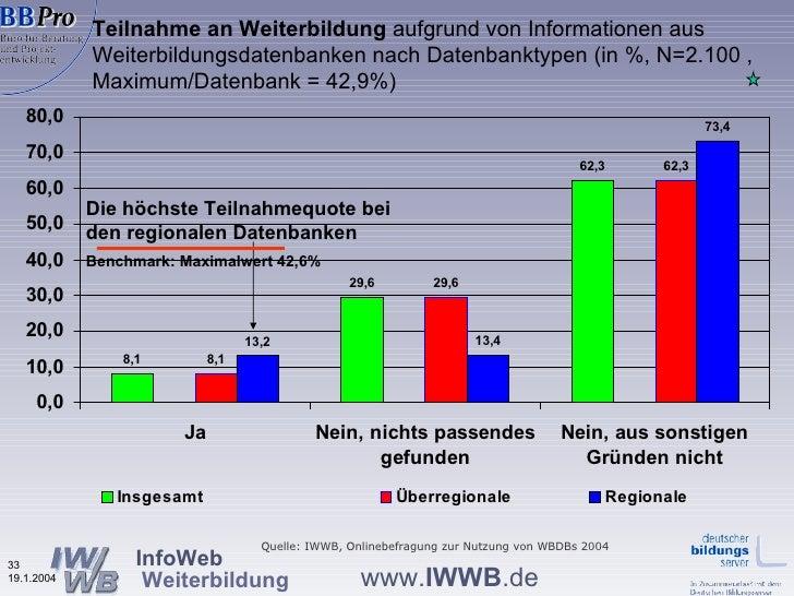 Teilnahme an Weiterbildung  aufgrund von Informationen aus  Weiterbildungsdatenbanken nach Datenbanktypen (in %, N=2.100 ,...