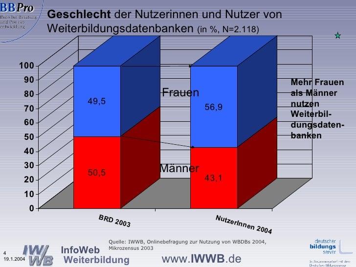 Geschlecht  der Nutzerinnen und Nutzer von  Weiterbildungsdatenbanken  (in %, N=2.118) Mehr Frauen als Männer nutzen Weite...