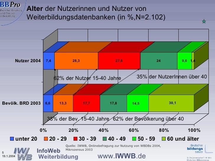 Alter  der Nutzerinnen und Nutzer von Weiterbildungsdatenbanken (in %,N=2.102) 38% der Bev. 15-40 Jahre 62% der Nutzer 15-...