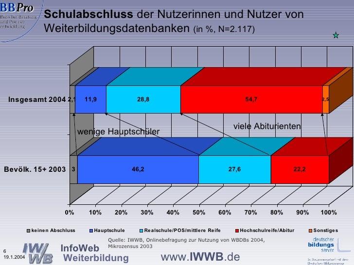 Schulabschluss  der Nutzerinnen und Nutzer von  Weiterbildungsdatenbanken  (in %, N=2.117) wenige Hauptschüler viele Abitu...