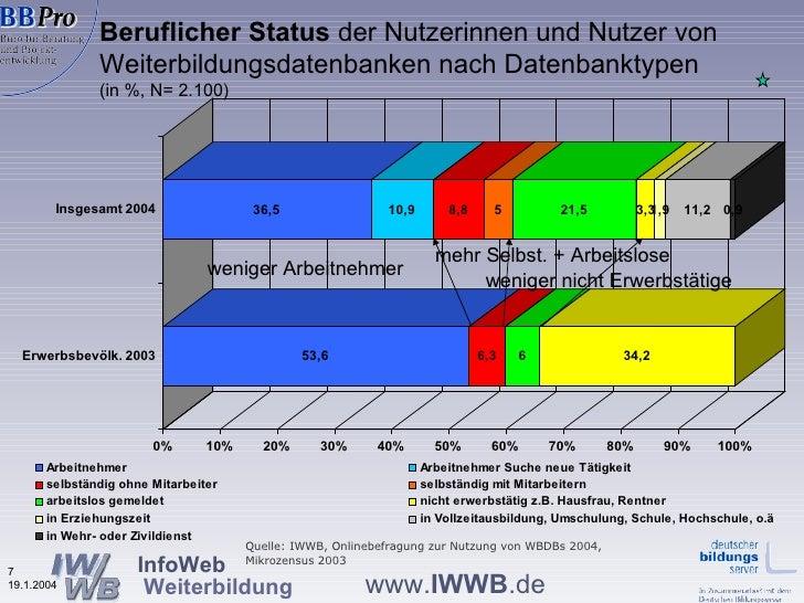 Beruflicher Status  der Nutzerinnen und Nutzer von  Weiterbildungsdatenbanken nach Datenbanktypen  (in %, N= 2.100) wenige...