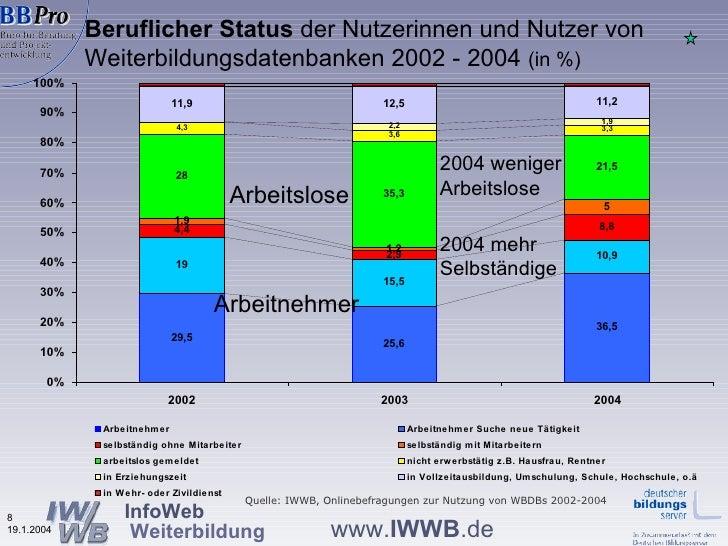Beruflicher Status  der Nutzerinnen und Nutzer von  Weiterbildungsdatenbanken 2002 - 2004  (in %) Quelle: IWWB, Onlinebefr...