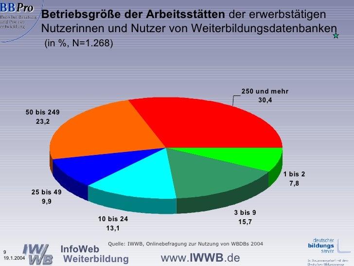 Betriebsgröße der Arbeitsstätten  der erwerbstätigen Nutzerinnen und Nutzer von Weiterbildungsdatenbanken    (in %, N=1.26...