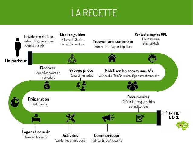 LA RECETTE Un porteur Individu, contributeur, collectivité, commune, association, etc Lire les guides Bilans et Charte Gui...