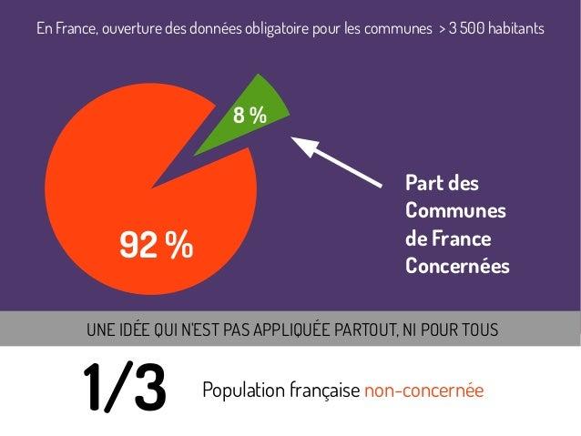 Ouverture communes de plus de 3 500 habitants 92% communes ne sont pas concernées 1/3 population 1/3 Population française...