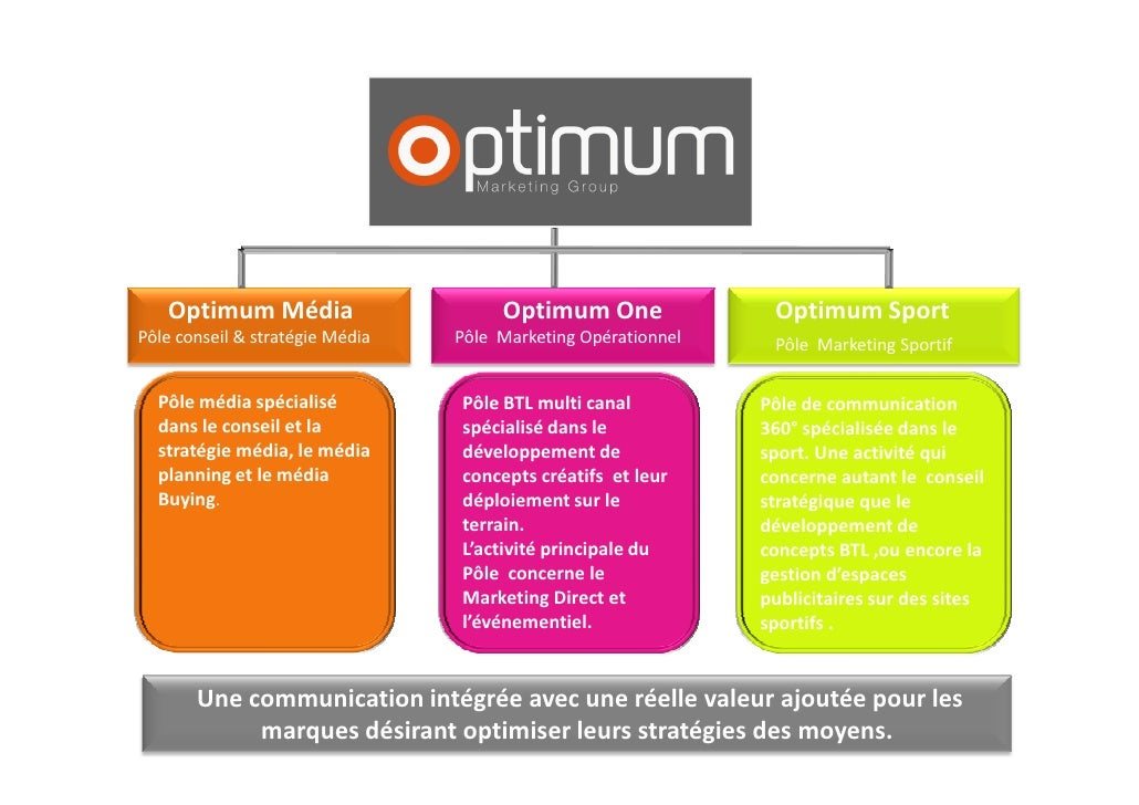Optimum Média                      Optimum One               Optimum Sport Pôle conseil & stratégie Média   Pôle Marketing...