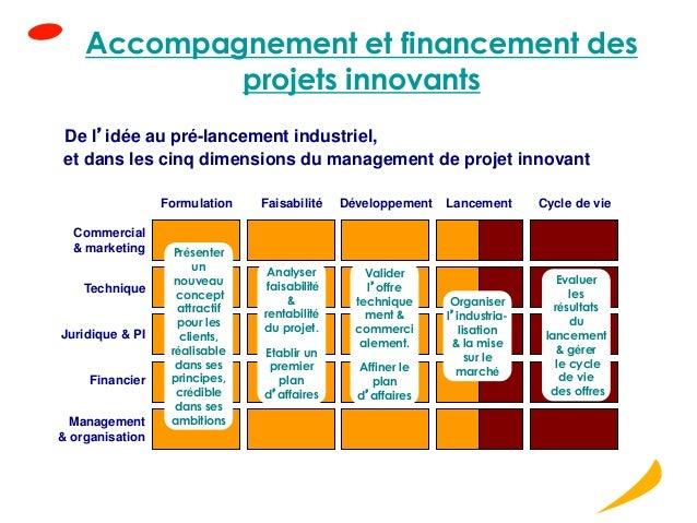 Accompagnement et financement des projets innovants Commercial & marketing Technique Juridique & PI Management & organisat...