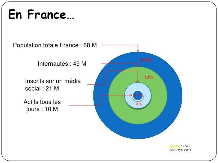 En France…Population totale France : 68 M                                    100%         Internautes : 49 M              ...