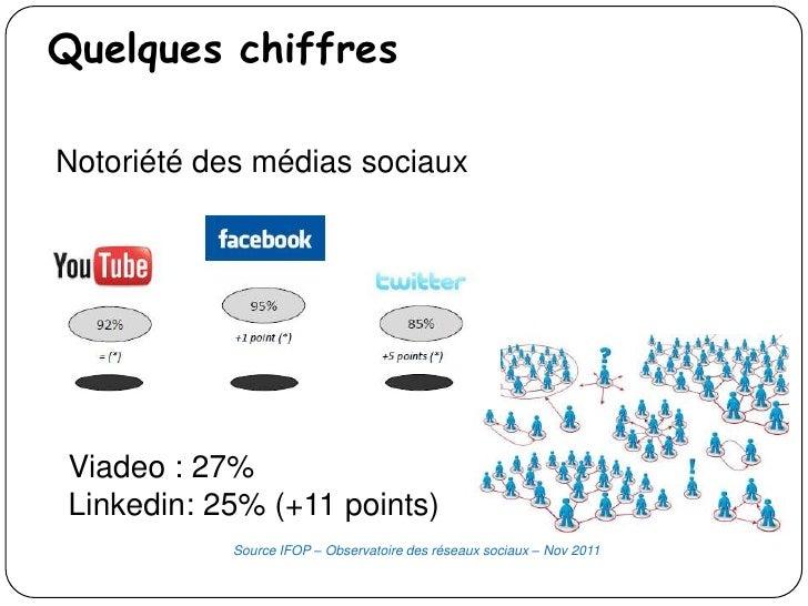 Quelques chiffresNotoriété des médias sociauxViadeo : 27%Linkedin: 25% (+11 points)            Source IFOP – Observatoire ...