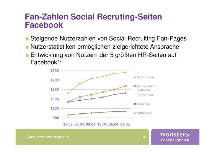 Fan-Zahlen Social Recruting-Seiten Facebook    Steigende Nutzerzahlen von Social Recruiting Fan-Pages    Nutzerstatistiken...