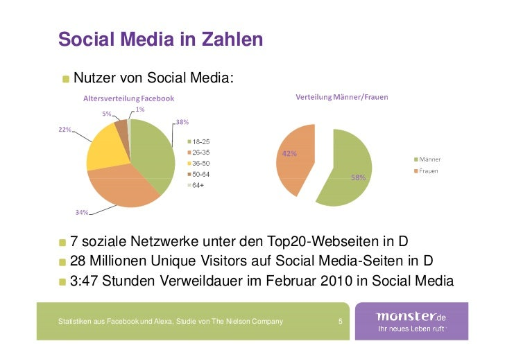 Social Media in Zahlen     Nutzer von Social Media:        7 soziale Netzwerke unter den Top20-Webseiten in D    28 Millio...
