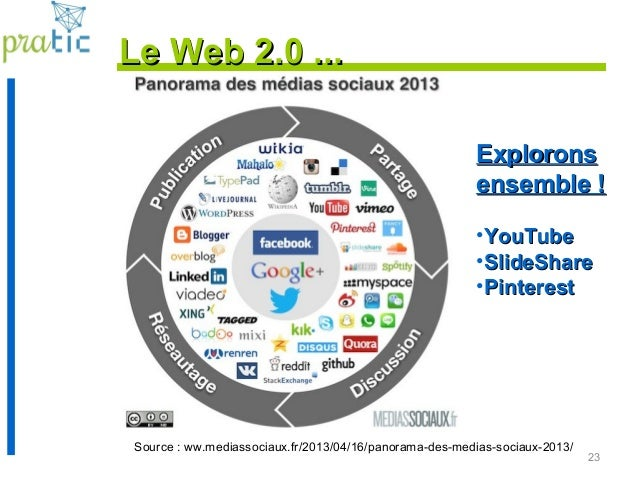23 Source : ww.mediassociaux.fr/2013/04/16/panorama-des-medias-sociaux-2013/ ExploronsExplorons ensemble !ensemble ! •YouT...